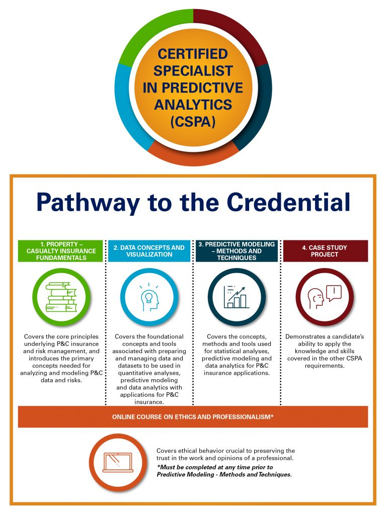 Cspa A New Certification For Analytics Professionals Icas